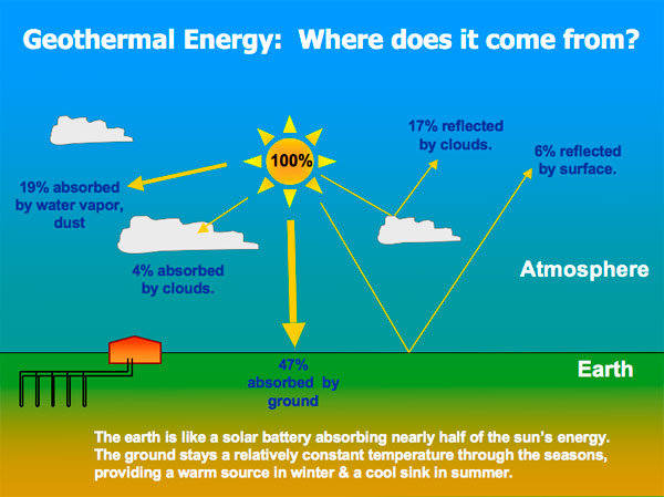 True Green Geothermal - About Geothermal Heating and Cooling
