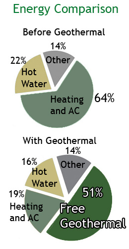 conserve energy with True Green Geothermal